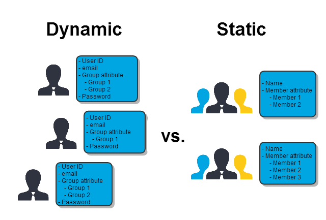 Dynamic vs. static group permissions