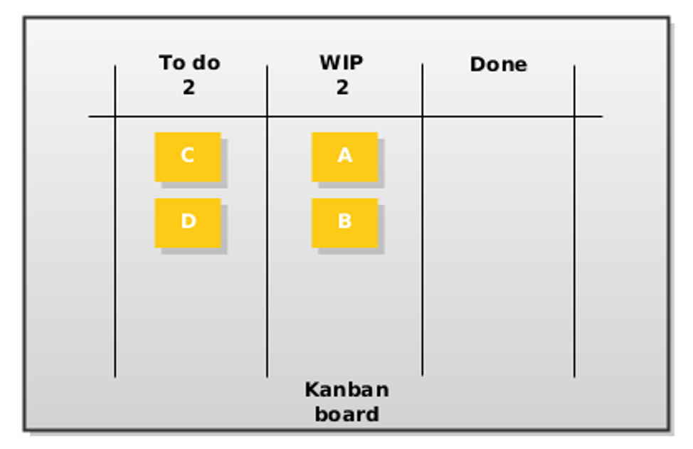 Same Kanban board after some time