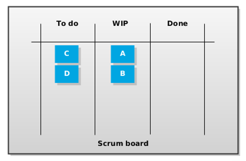 Same Scrum board after some time