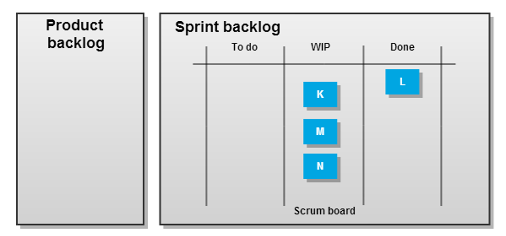 A less trivial Scrum example 2