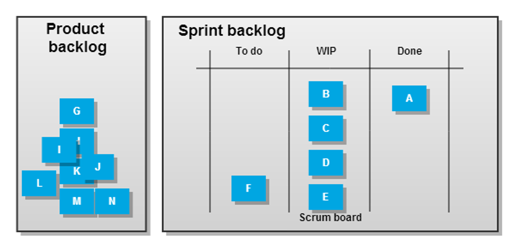 A less trivial Scrum example 1