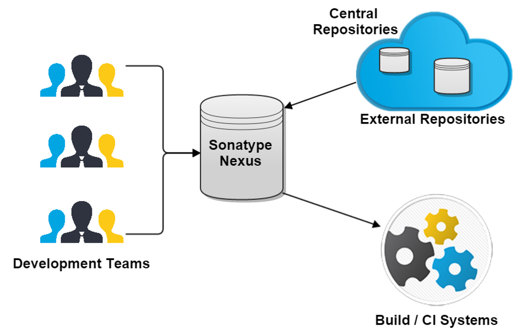 Nexus Repository in the software development process