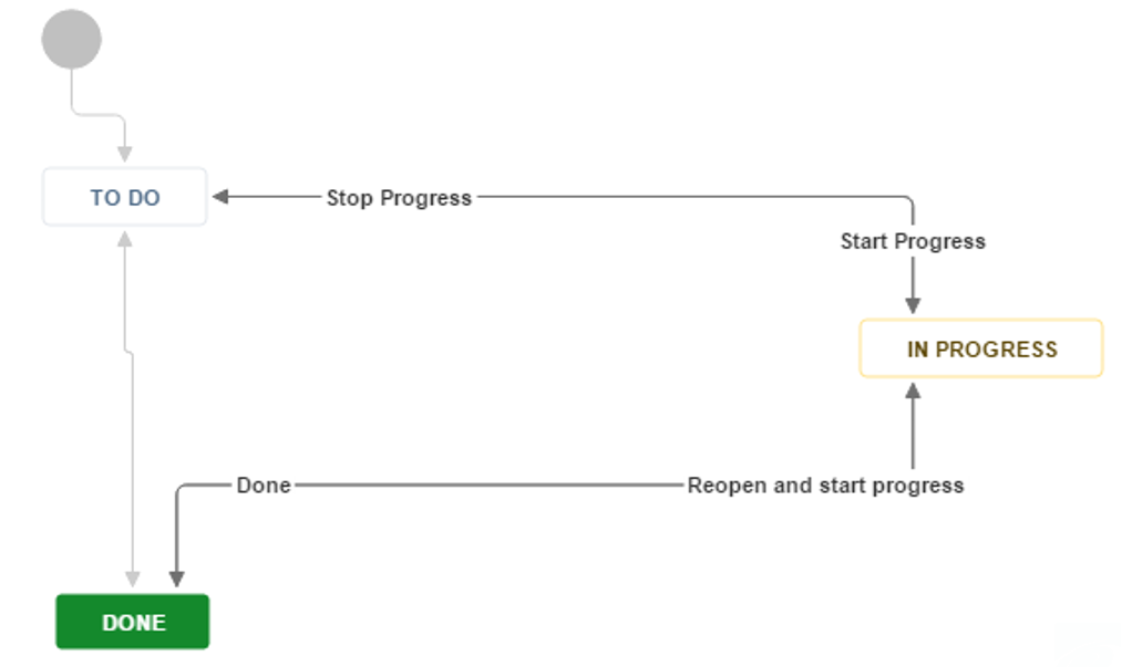 Example of JIRA workflow