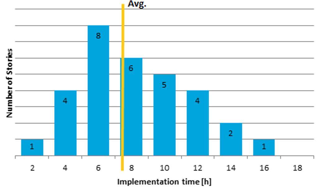 Explanation of average implementation time