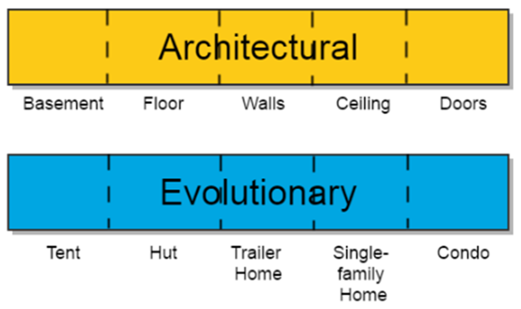 Comparison of architectural and evolutionary approaches