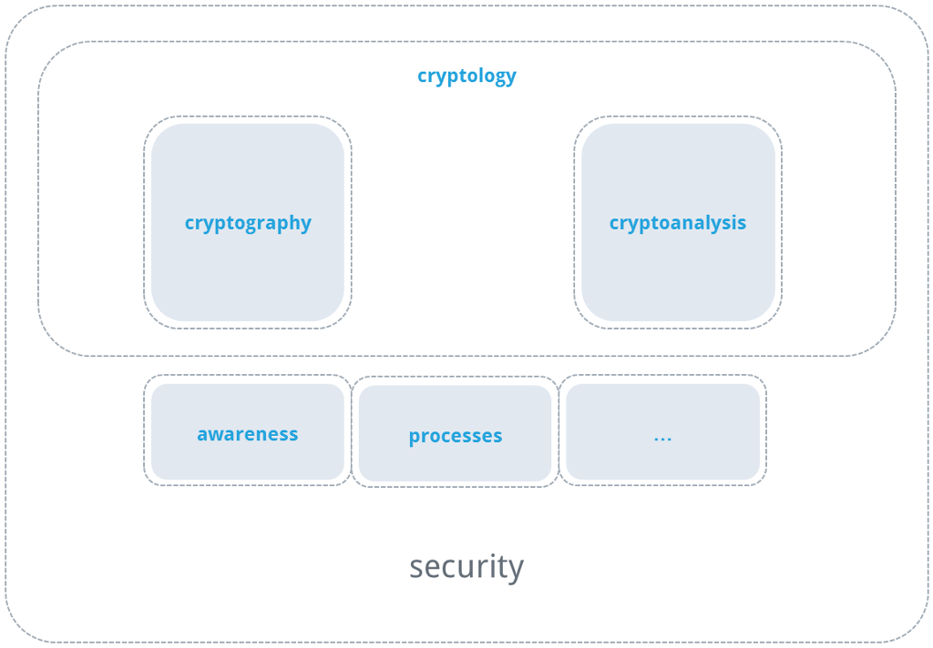 Aspects of cryptography