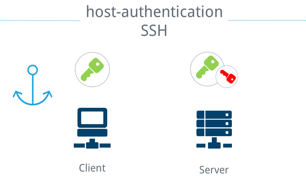 Trust anchors for SSH host authentication