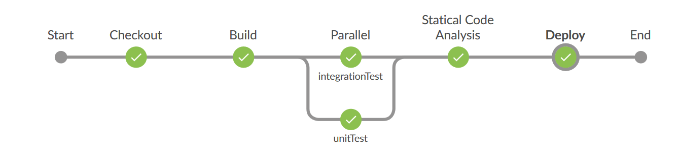 Jenkins Pipeline for continuous delivery: Code analysis and