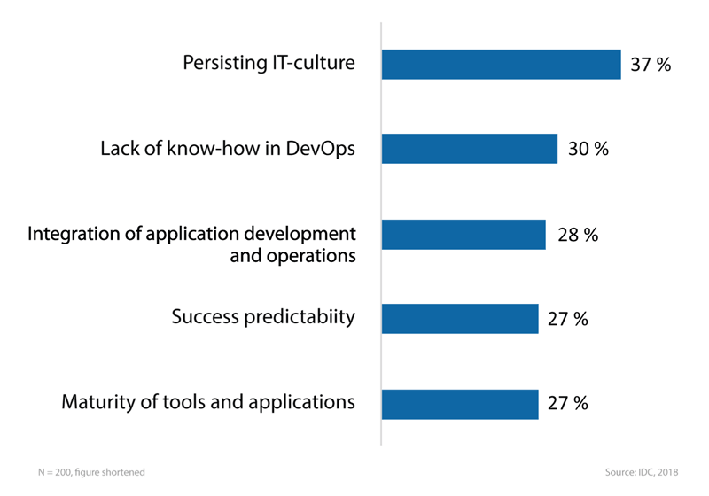 Top 5 obstacles for DevOps in Germany