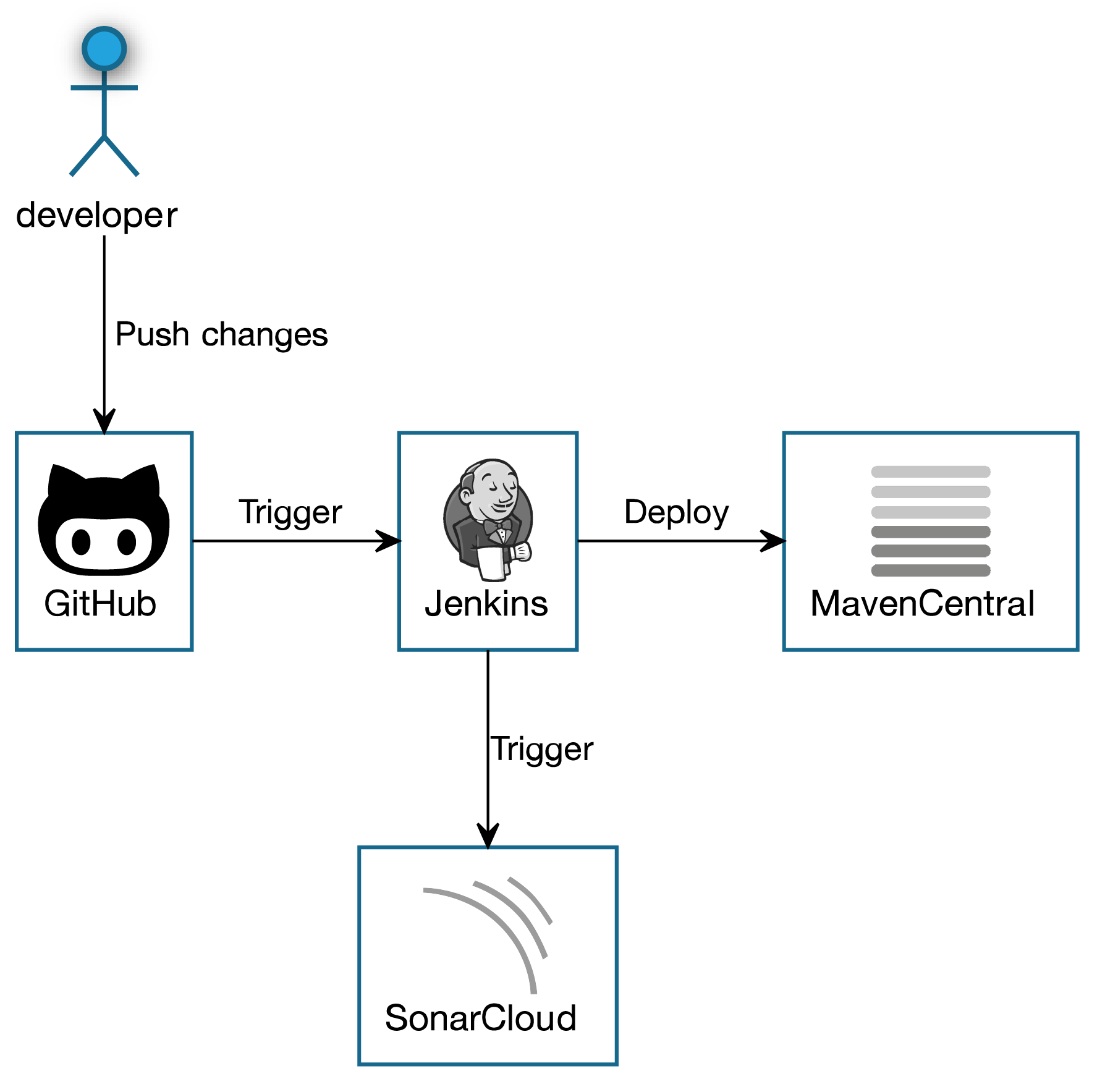 Continuous delivery with Sonatype Nexus and Jenkins