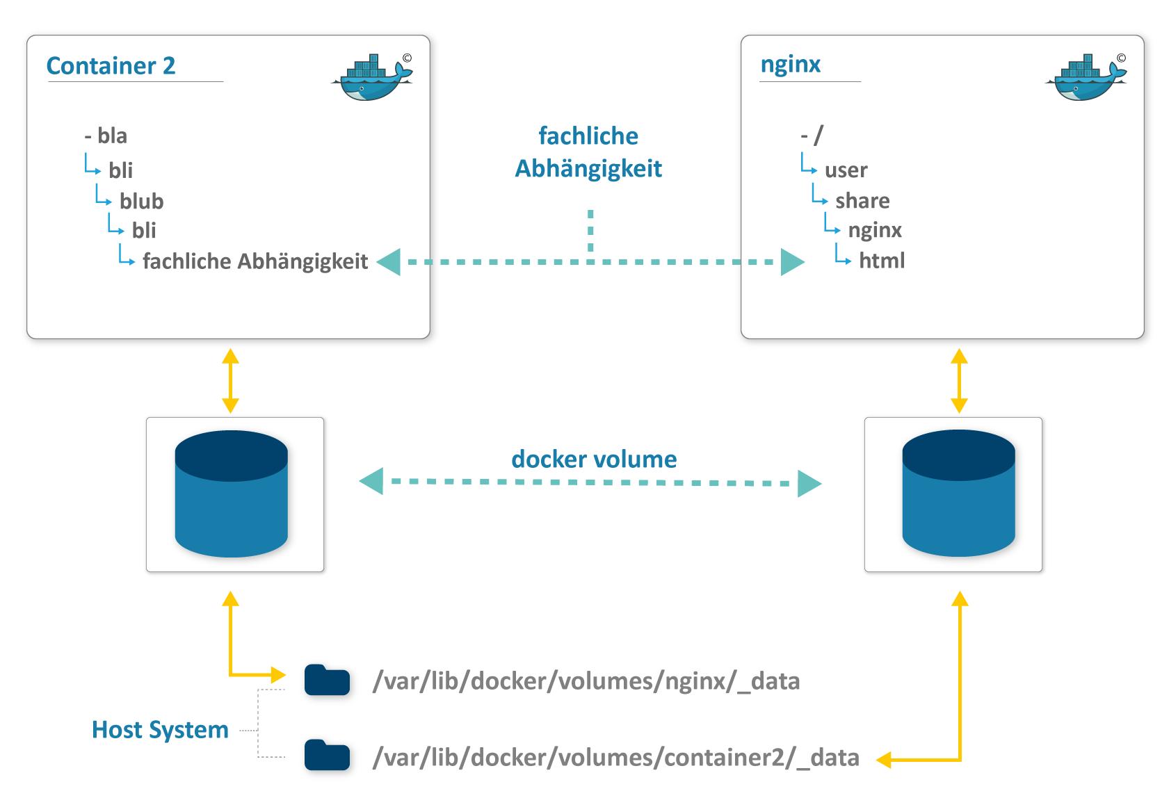 Anleitung für Backup & Restore mit Restic   Cloudogu Blog